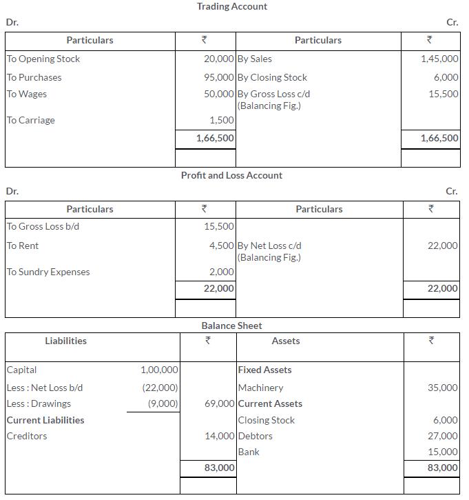 ts-grewal-solutions-class-11-accountancy-chapter-17-financial-statements-sole-proprietorship-18-2