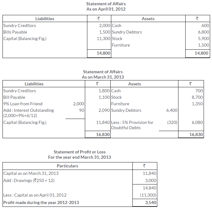 ts-grewal-solutions-class-11-accountancy-chapter-19-accounts-incomplete-records-single-entry-system-13-2