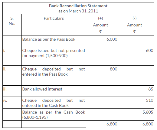 ts-grewal-solutions-class-11-accountancy-chapter-11-bank-reconciliation-statement-13