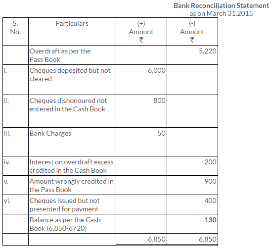 ts-grewal-solutions-class-11-accountancy-chapter-11-bank-reconciliation-statement-27