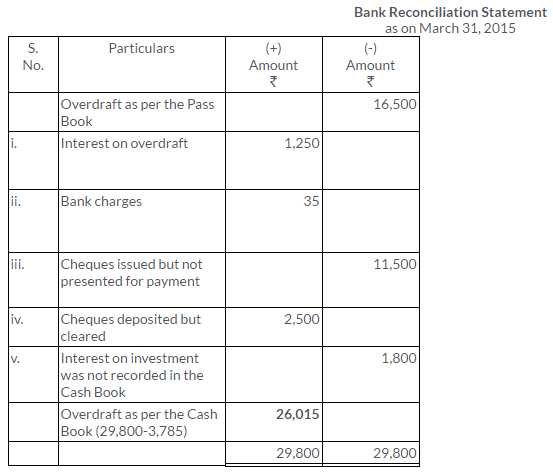 ts-grewal-solutions-class-11-accountancy-chapter-11-bank-reconciliation-statement-29