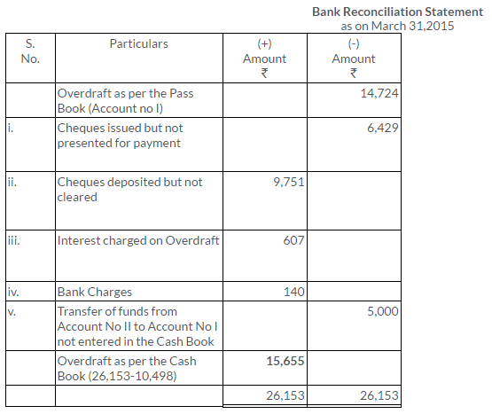 ts-grewal-solutions-class-11-accountancy-chapter-11-bank-reconciliation-statement-36-2