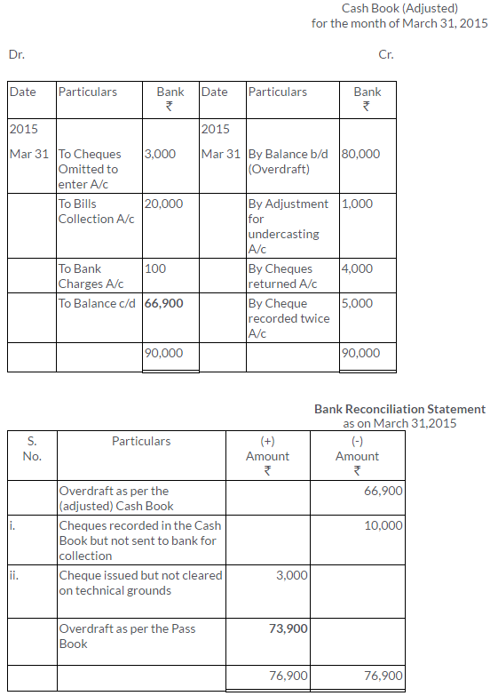 ts-grewal-solutions-class-11-accountancy-chapter-11-bank-reconciliation-statement-38-2