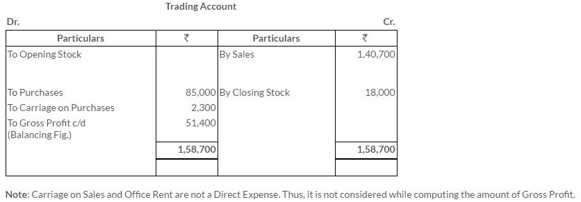 ts-grewal-solutions-class-11-accountancy-chapter-17-financial-statements-sole-proprietorship-4-2