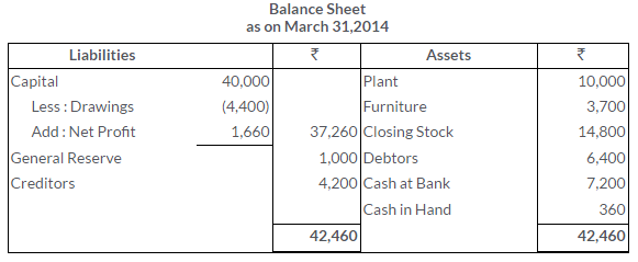ts-grewal-solutions-class-11-accountancy-chapter-17-financial-statements-sole-proprietorship-9-2