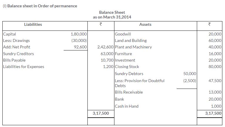 ts-grewal-solutions-class-11-accountancy-chapter-17-financial-statements-sole-proprietorship-10-2