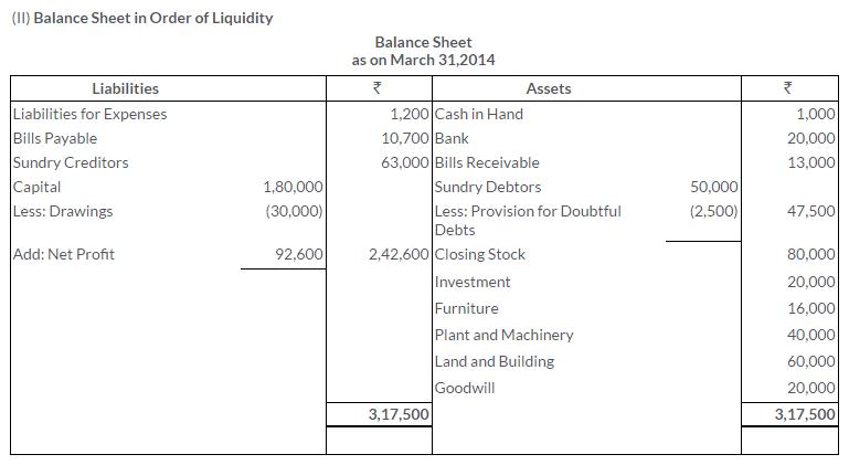 ts-grewal-solutions-class-11-accountancy-chapter-17-financial-statements-sole-proprietorship-10-3