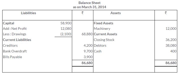 ts-grewal-solutions-class-11-accountancy-chapter-17-financial-statements-sole-proprietorship-16-1