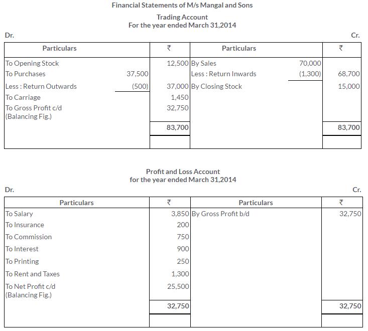 ts-grewal-solutions-class-11-accountancy-chapter-17-financial-statements-sole-proprietorship-17