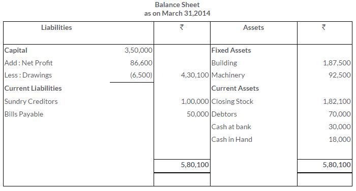ts-grewal-solutions-class-11-accountancy-chapter-17-financial-statements-sole-proprietorship-19-3