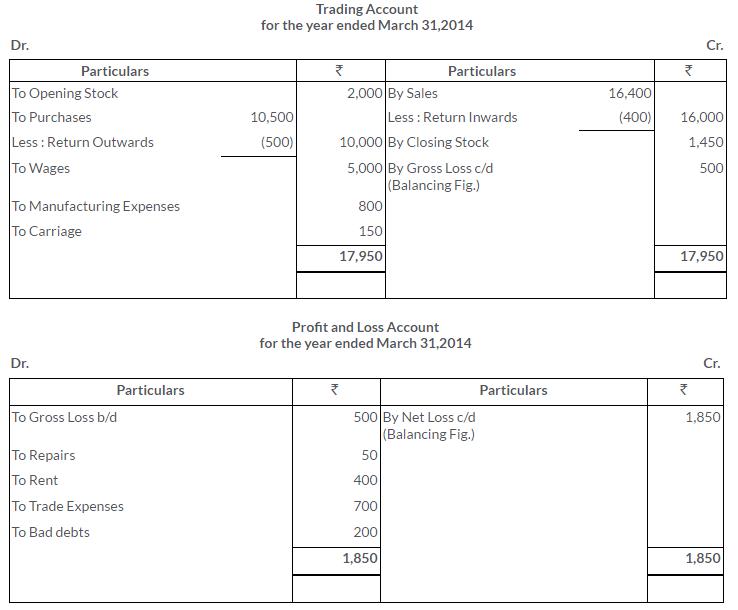 ts-grewal-solutions-class-11-accountancy-chapter-17-financial-statements-sole-proprietorship-20-2