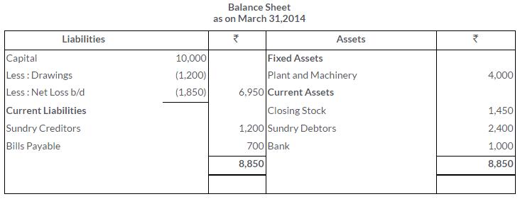 ts-grewal-solutions-class-11-accountancy-chapter-17-financial-statements-sole-proprietorship-20-3