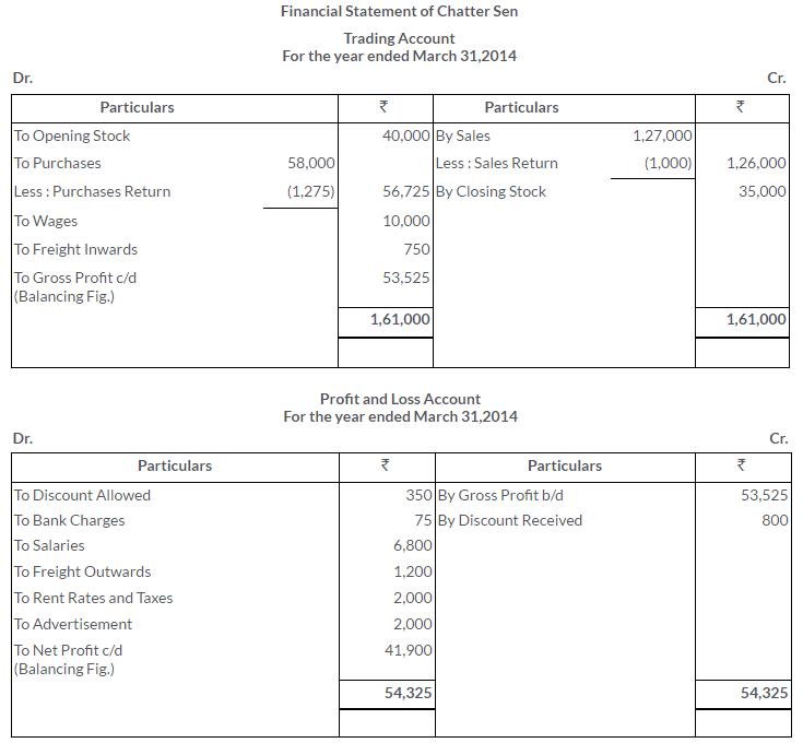 ts-grewal-solutions-class-11-accountancy-chapter-17-financial-statements-sole-proprietorship-21-2