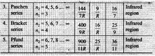 ncert-exemplar-problems-class-12-physics-atoms-11