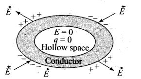 ncert-exemplar-problems-class-12-physics-electric-charges-fields-23
