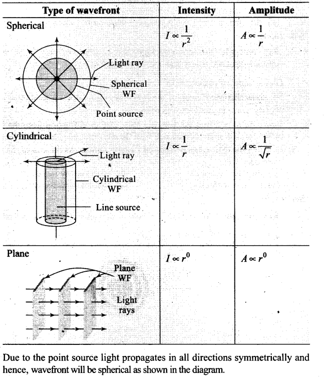 ncert-exemplar-problems-class-12-physics-wave-optics-15