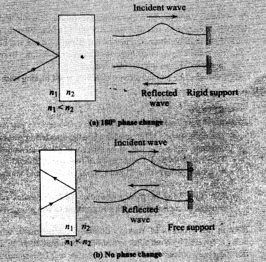 ncert-exemplar-problems-class-12-physics-wave-optics-8