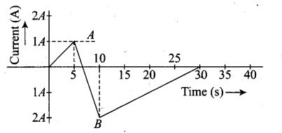 ncert-exemplar-problems-class-12-physics-electromagnetic-induction-32