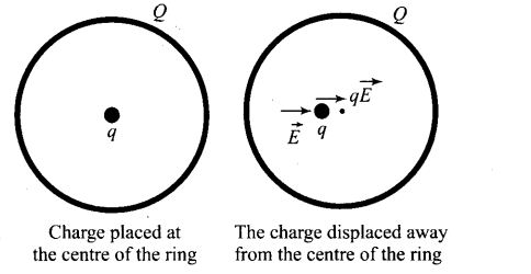 ncert-exemplar-problems-class-12-physics-electric-charges-fields-17