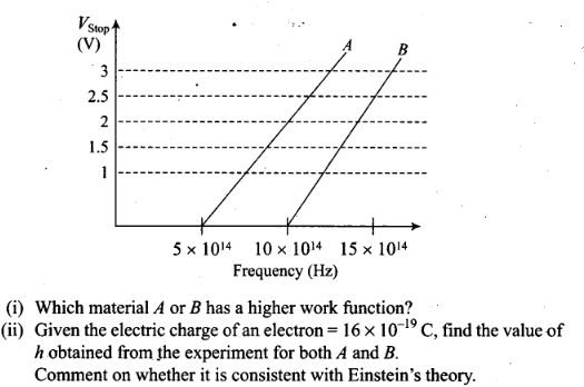ncert-exemplar-problems-class-12-physics-dual-nature-of-radiation-and-matter-44