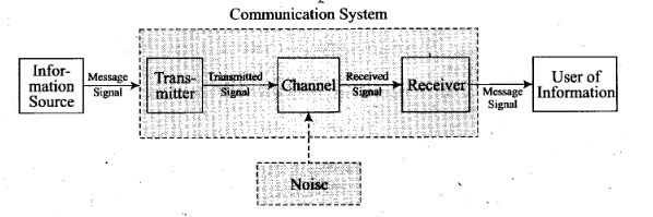 ncert-exemplar-problems-class-12-physics-communication-systems-4