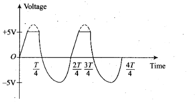 ncert-exemplar-problems-class-12-physics-semiconductor-electronics-materials-devices-and-simple-circuits-57